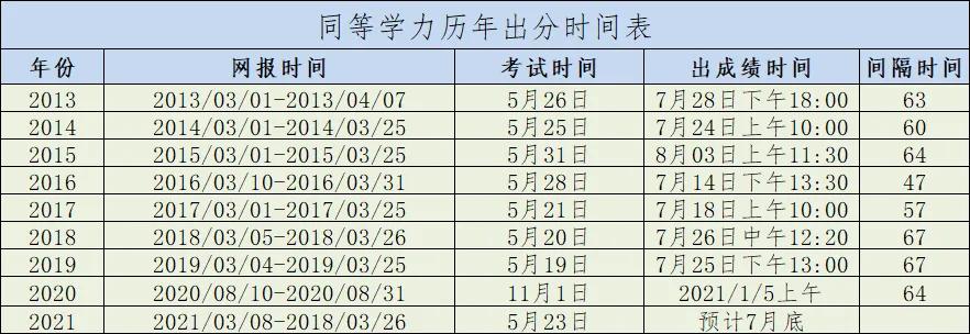 历年同等学力申硕国考成绩公布时间