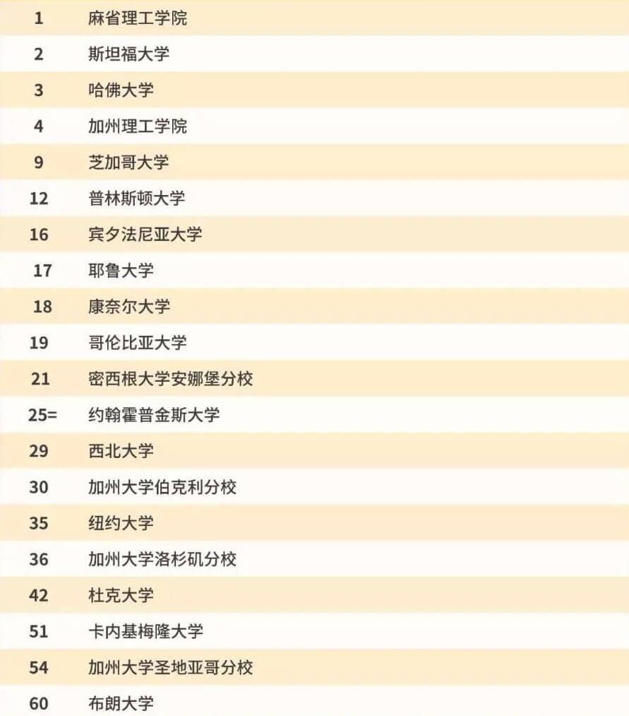 美国前20名大学排名