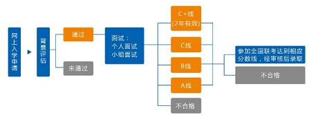 复旦MPAcc项目预审流程图