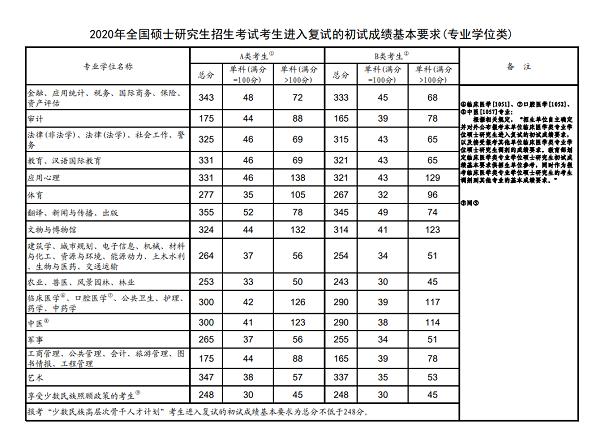 2020年全国硕士研究生招生考试考生进入复试的初试成绩基本要求(专业学位类)
