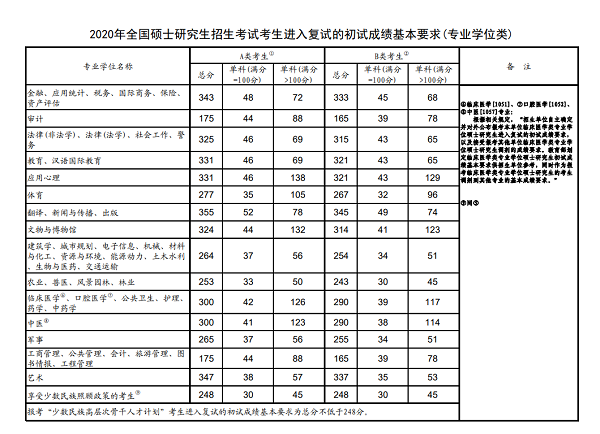2020年全国硕士研究生招生考试考生进入复试的初试成绩基本要求(学术学位类)