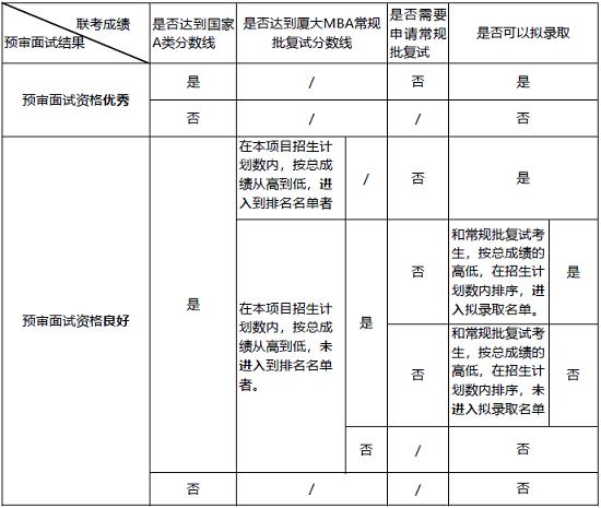 预审录取一览表