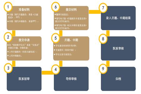 上海交通大学电院工程管理硕士2020年秋季学期第一次开题、中期通知