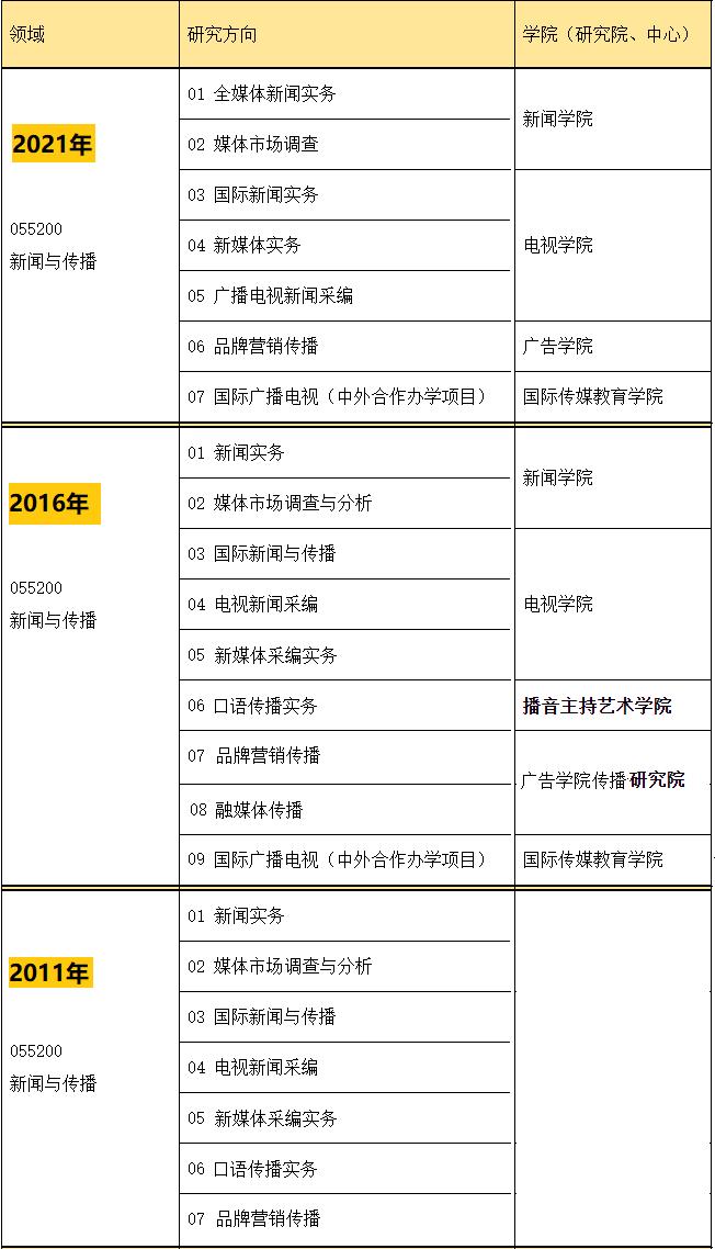 中国传媒大学MJC招生方向