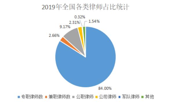 2019年全国各类律师占比统计