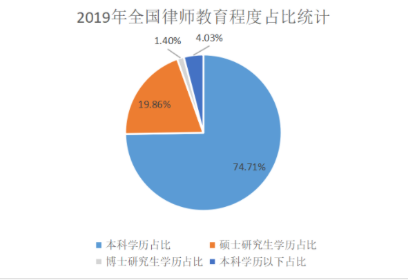 2019年全国律师教育程度占比统计