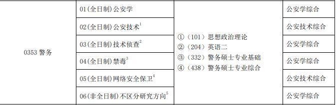 中国人民公安大学2021年警务专硕研究方向