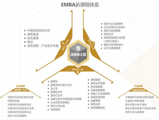 2021电子科技大学经济与管理学院高级工商管理硕士(EMBA)招生简章