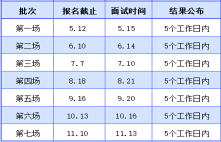 上海对外经贸大学2022年入学MBA预复试(7月10日)结果已公布